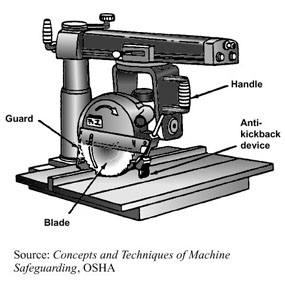 miter saw labeled. radial arm saw miter labeled 7