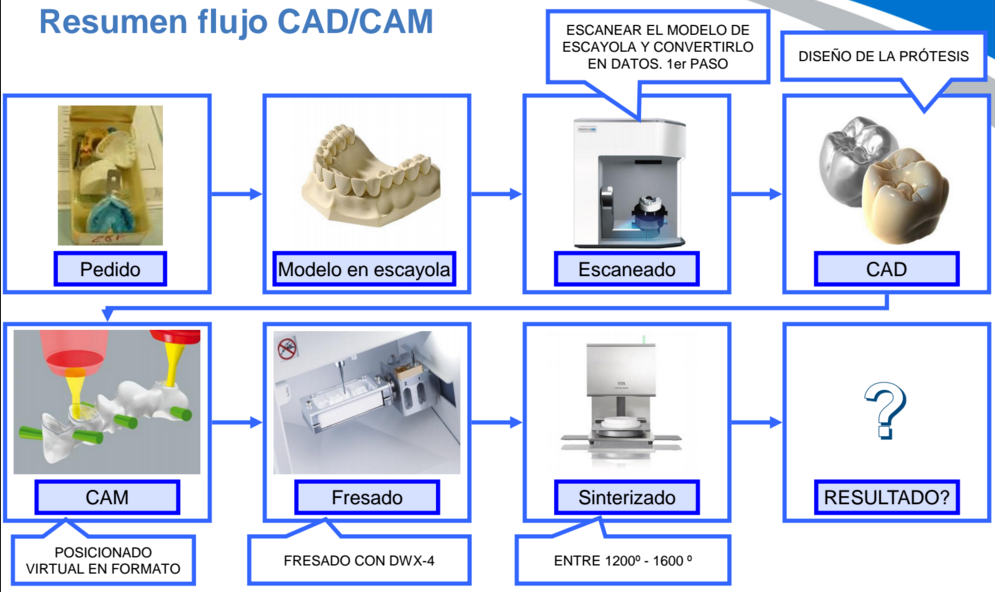 cad cam Vita – the pioneer in the field of dental cad/cam materials for practices and  laboratories.