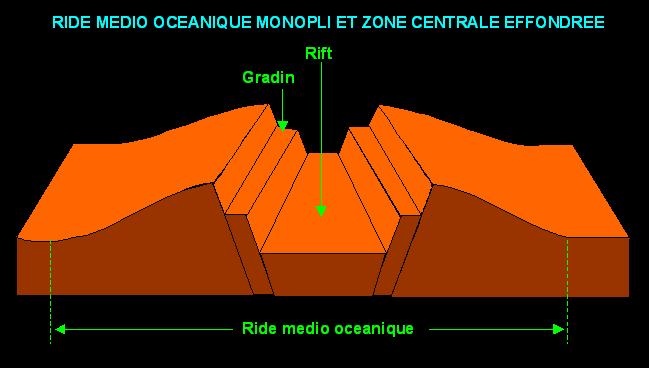 Fichier:Ride médio océanique.PNG