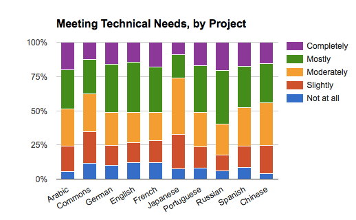 Satisfaction Poll - Meeting Technical Needs, by Project.png