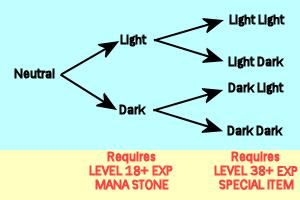 [Imagen: Seiken_Densetsu_3_class_change_chart.png]