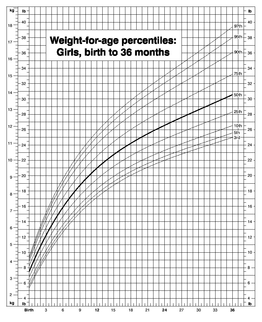 Swing Weight Chart: Weight-for-age-girls.jpg - Wikimedia Commons,Chart