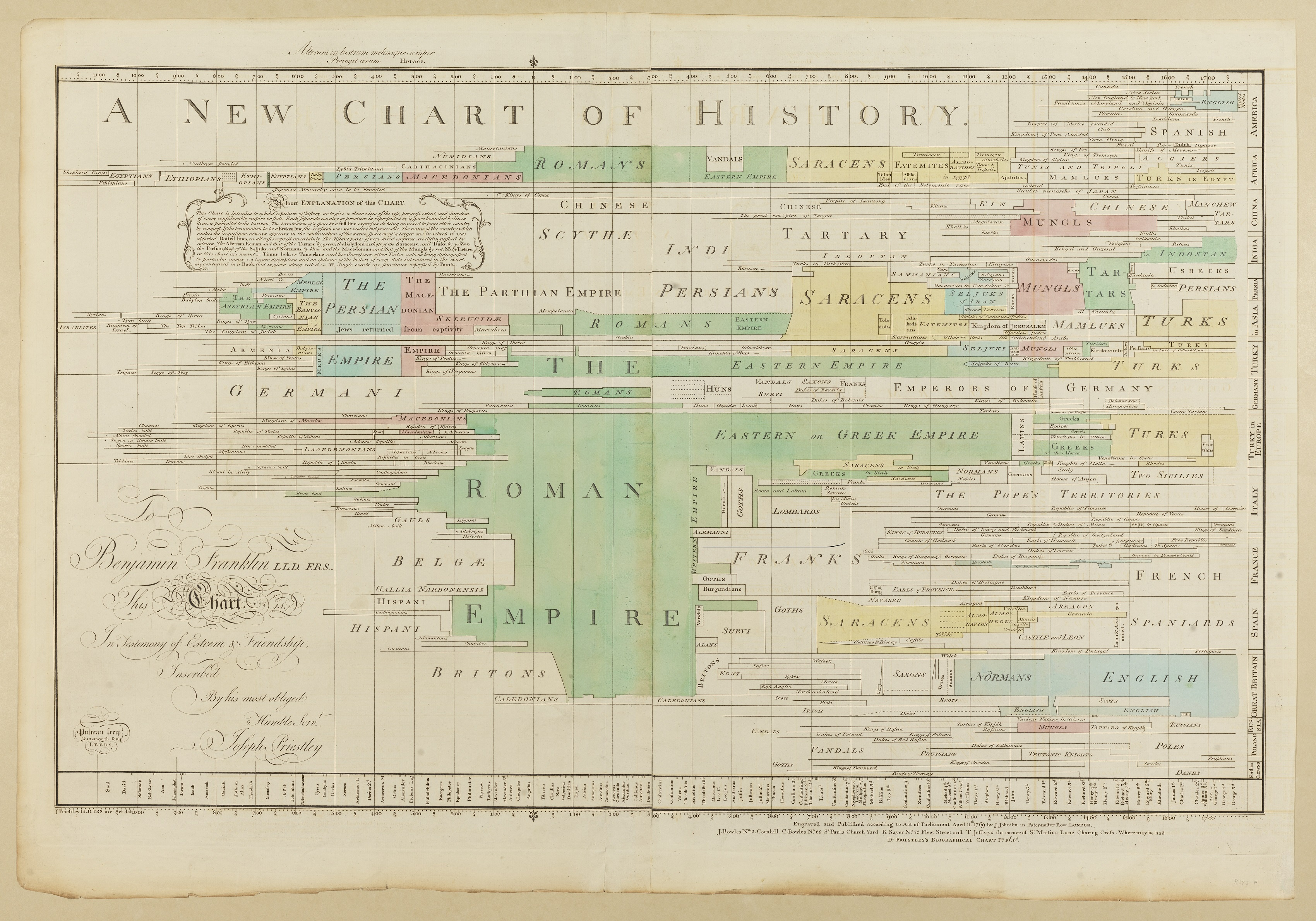 historical charts and david ramsay u2019s narrative of progress