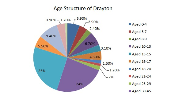 Excel Pie Chart: Age Structure of Drayton Leicestershire.jpg - Wikimedia Commons,Chart