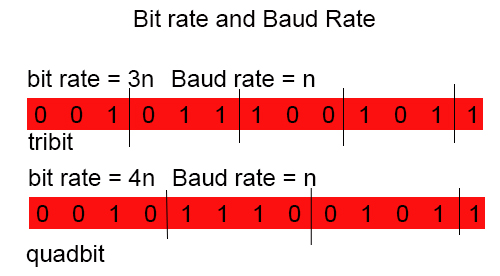 Bit rate compared to Baud rate
