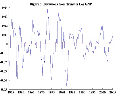 Deviations from the long-term United States growth trend, 1954–2005