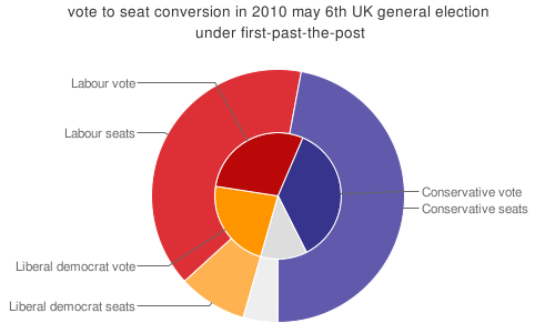United Kingdom Alternative Vote referendum, 2011