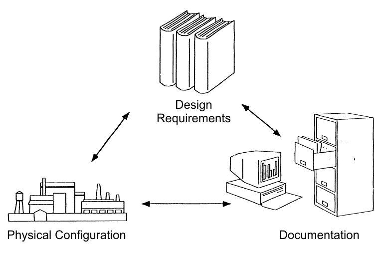 Fileconfiguration Management Ensuresg Wikimedia Commons