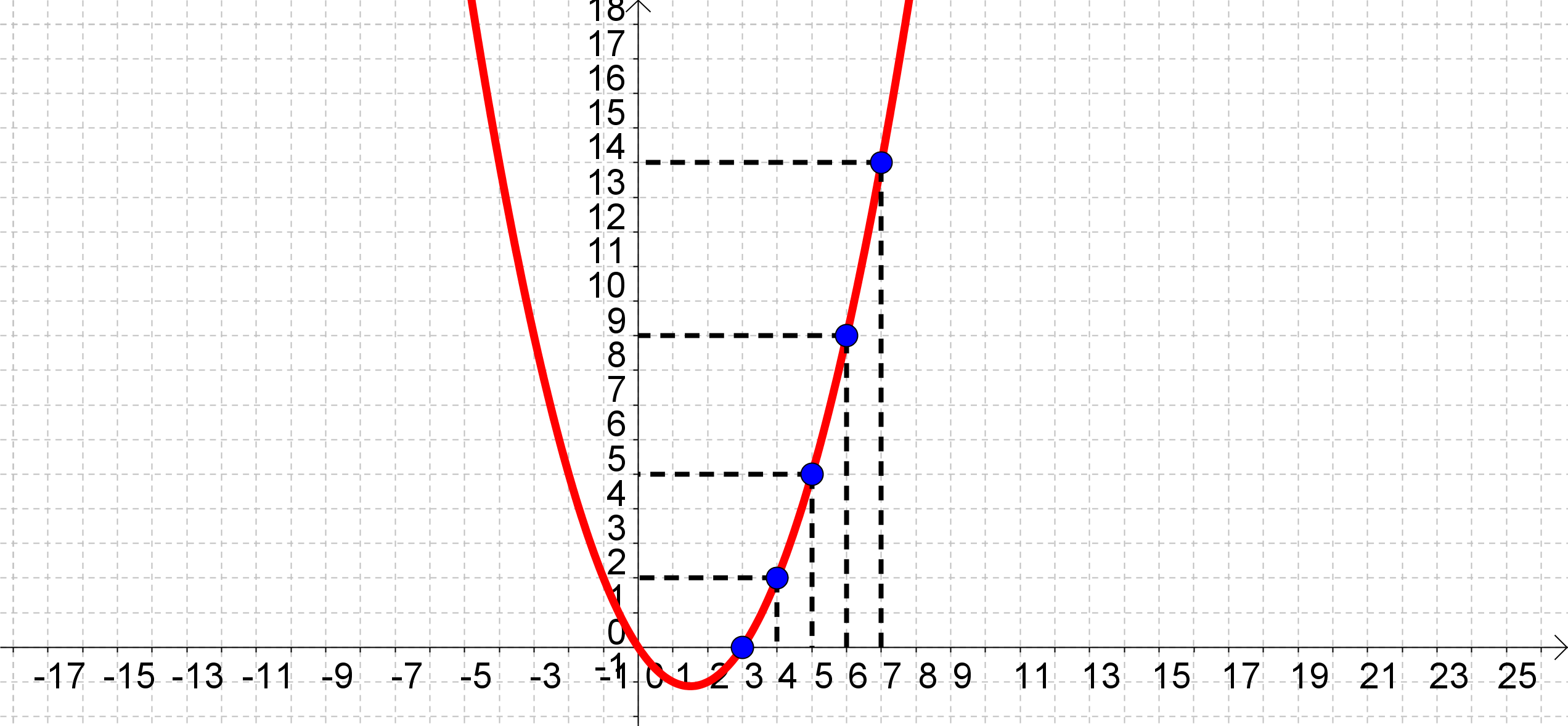 File:Conic x^2-3x-2y=0.png - Wikimedia Commons
