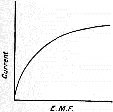EB1911 Conduction, Electric - Fig. 6.jpg