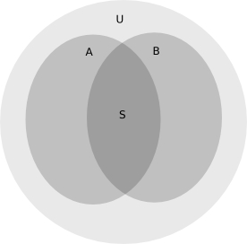 English: Euler diagram used to represent the p...