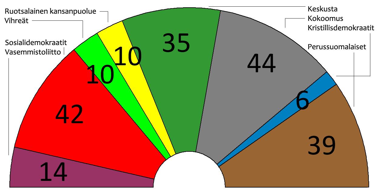 Finnish parliamentary election, 1987