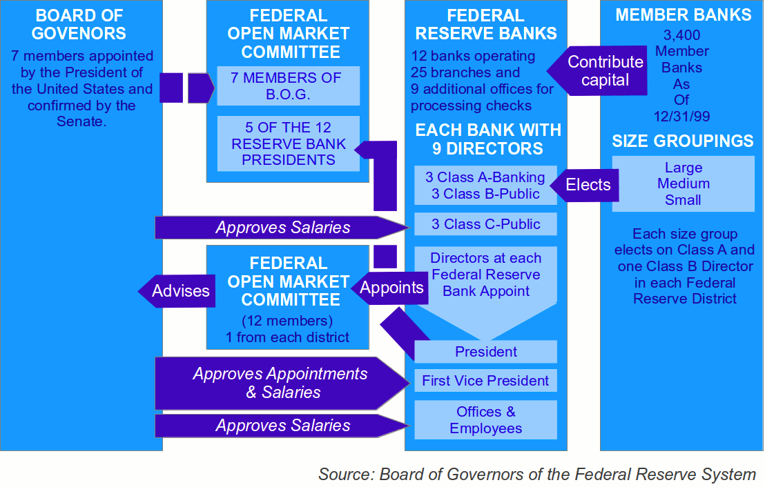 Image result for organization of the federal reserve system