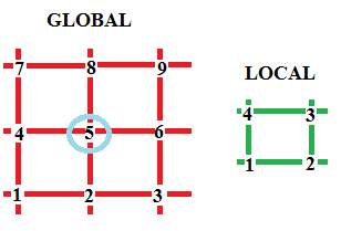 Global to Local1