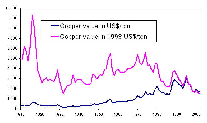 File Historical Copper Price Png Wikimedia Commons