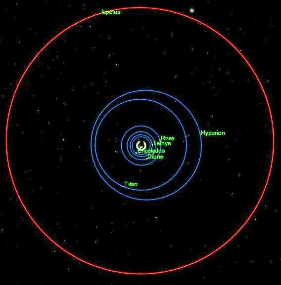 Iapetus orbitIapetus