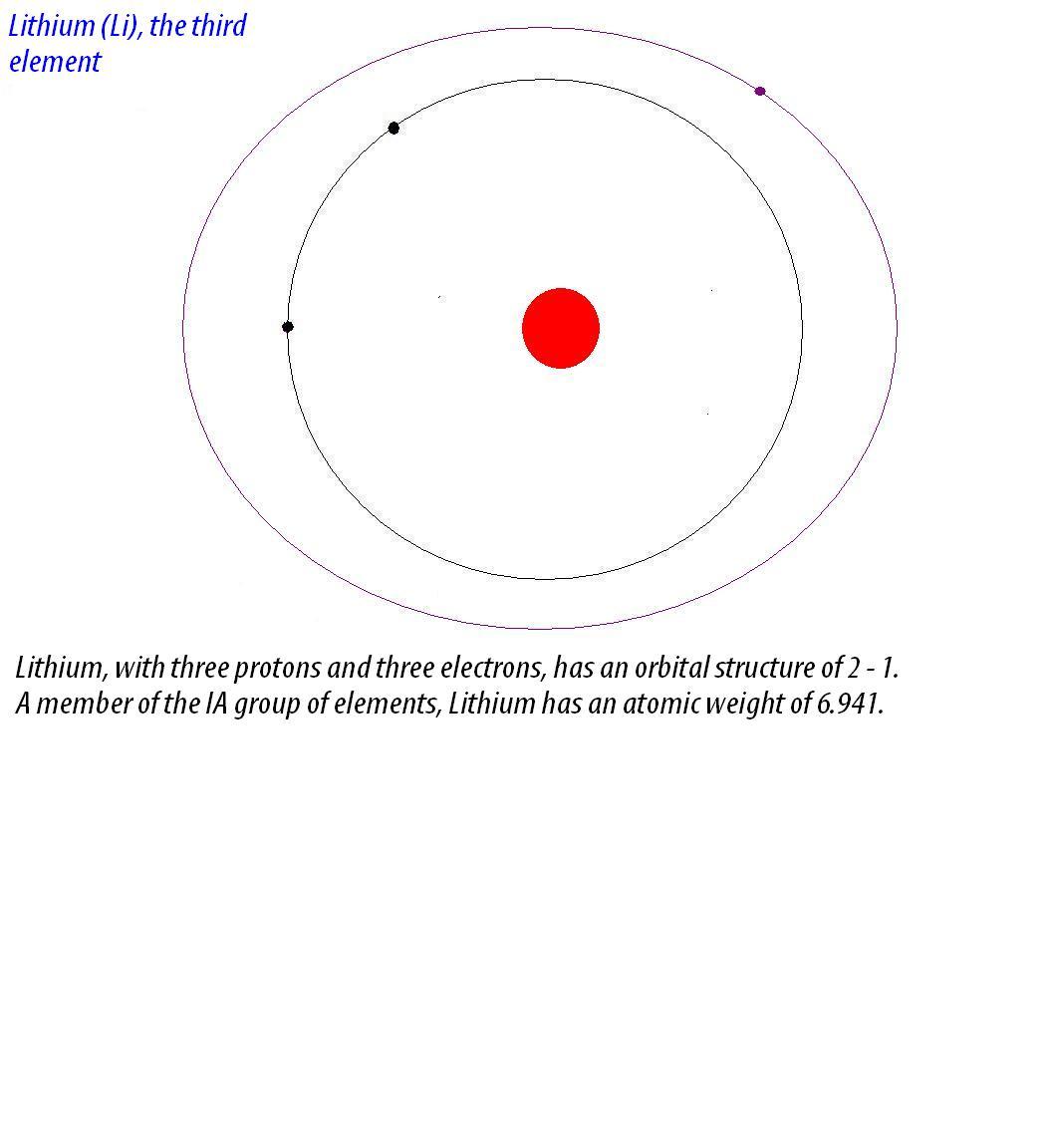 Filelithium element 3g wikimedia commons filelithium element 3g pooptronica