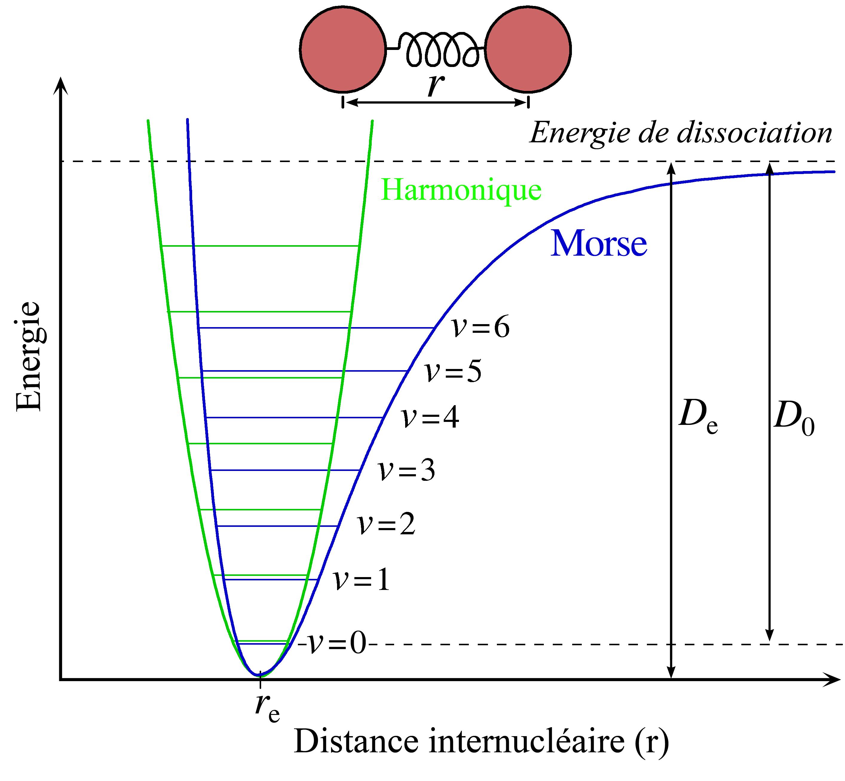 Physique quantique for dummies - Page 10 Morse-potential-fr