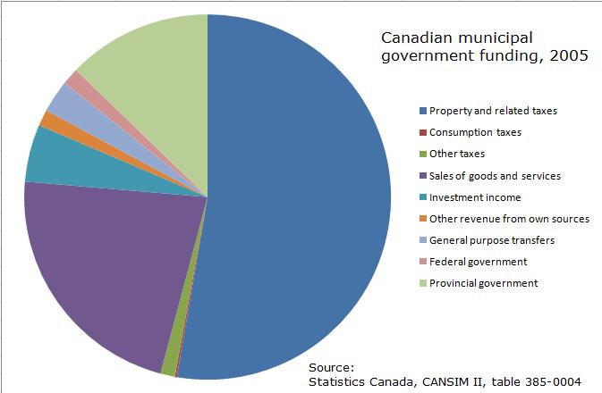 Definition Of Pie Chart: MunicipalGovernmentFunding.jpg - Wikimedia Commons,Chart