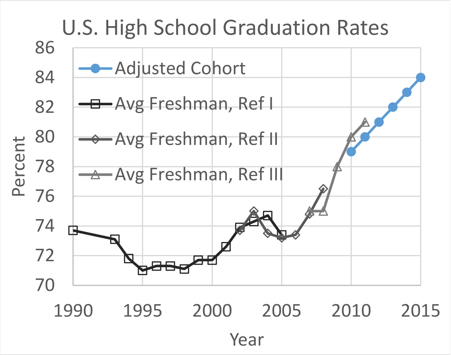 Decreasing graduation completion rates in the United States