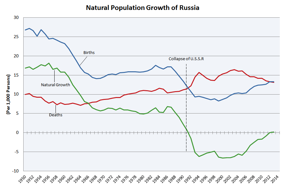 Demographics of Russia - Wikipedia, the free encyclopedia