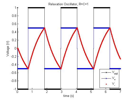 Circuit Diagram Of Ujt Relaxation Oscillator further 83gj63 besides Day Twenty One No Lab Day Twenty Two Op likewise Tutorial further Osc40. on relaxation oscillator op amp