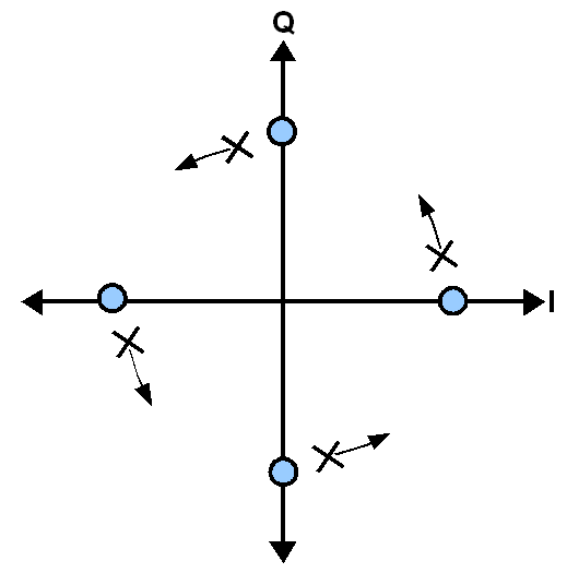 Example of QPSK carrier recovery frequency error causing rotation of the received symbol constellation, X, relative to the intended constellation, O.