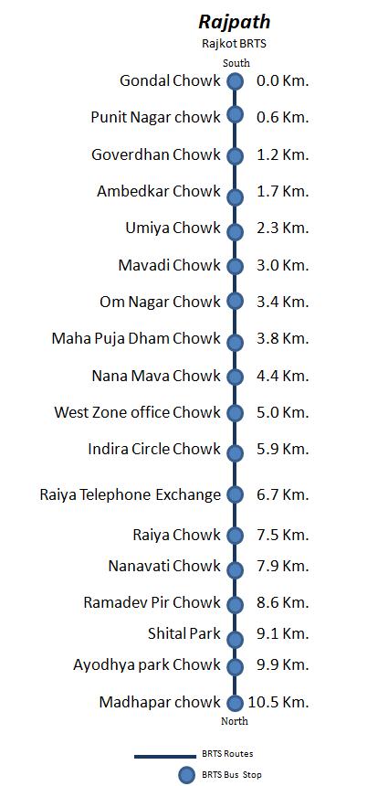 Rajkot Bus Rapid Transit System Wikipedia