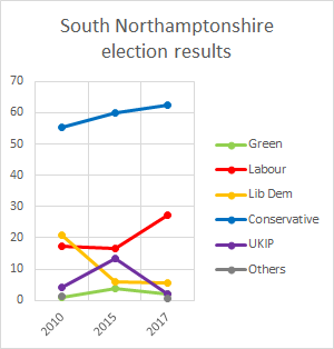 South Northants election results.png