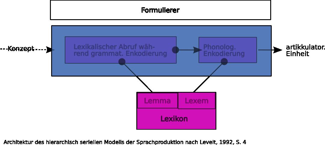 Sprachverarbeitung-hierarchisch-Levelt.png
