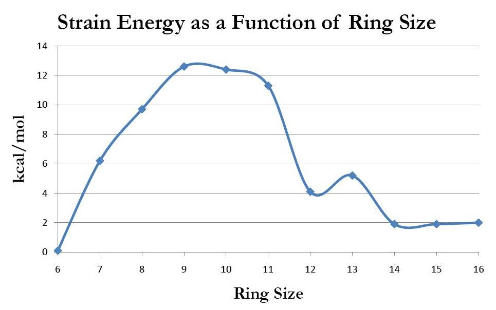 Ring Size Measurement Chart: Strain Energy as a function of ring size2.jpg - Wikimedia Commons,Chart