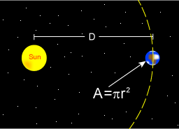 The Earth only has an absorbing area equal to a two dimensional circle, rather than the surface of a sphere.