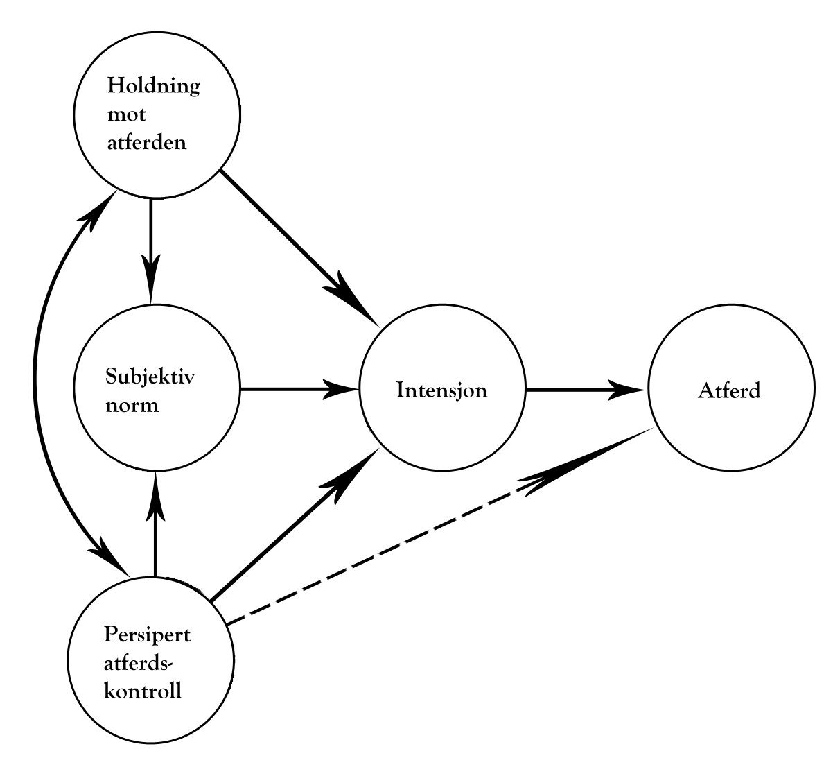 the original fishbein attitude model Model of behavioral intentions consistent with the  between behavior and both intention and the model's attitudinal and normative  enberg (1956), and fish' bein (1963), attitude toward a  respondents in the initial survey were 270 white.