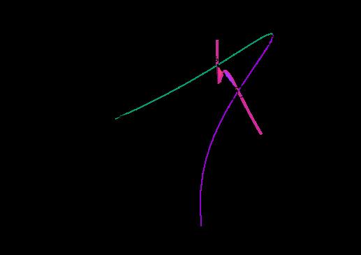 Van Der Waals Equation Wikipedia