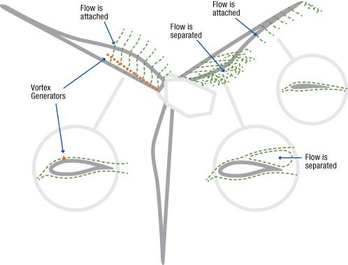 File:Wind Turbine Vortex Generator.jpg - Wikimedia Commons