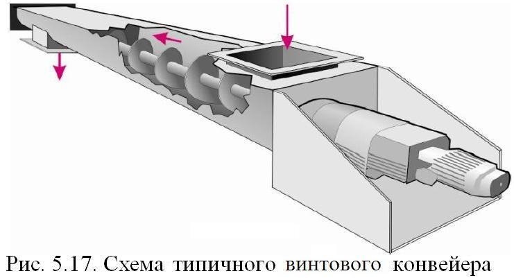 Винтовой конвейер википедия ленточные транспортер для опилок