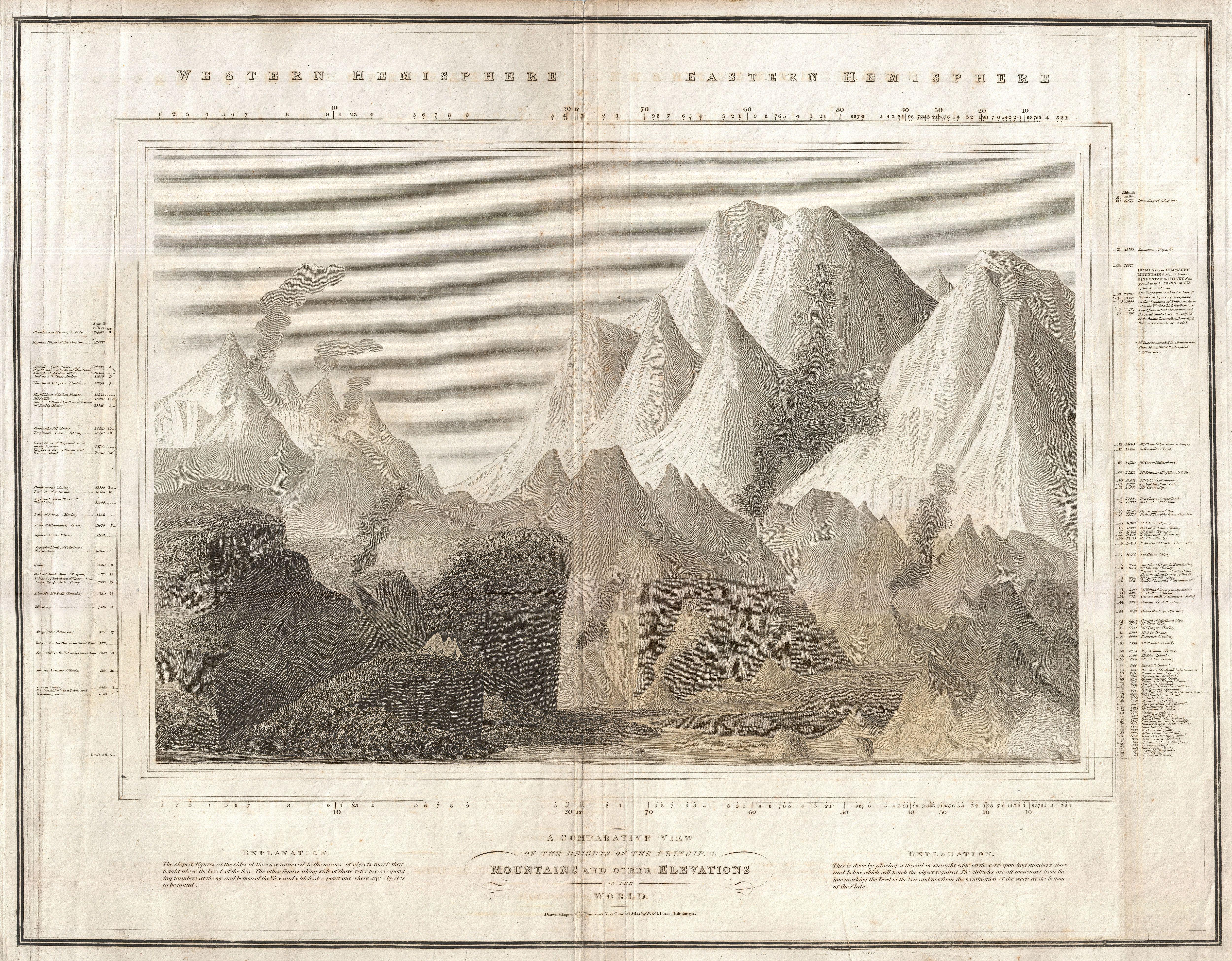 File:1817 Thomson Map of the Comparative Heights of the World's Great  Mountains - Geographicus