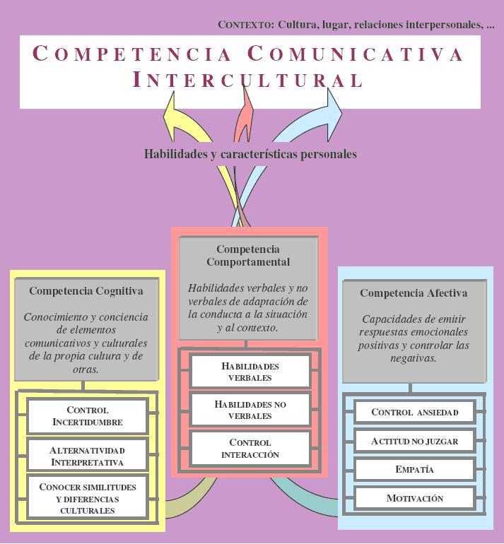 File Competenciacomunicativaintercultural2 Jpg Wikimedia