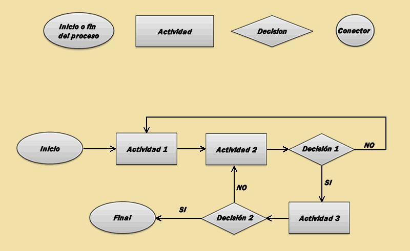 File:Diagrama de flujo de procesos.png