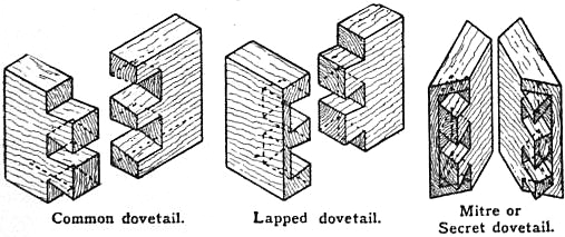 EB1911 Joinery - Fig. 3.—Dovetails.jpg