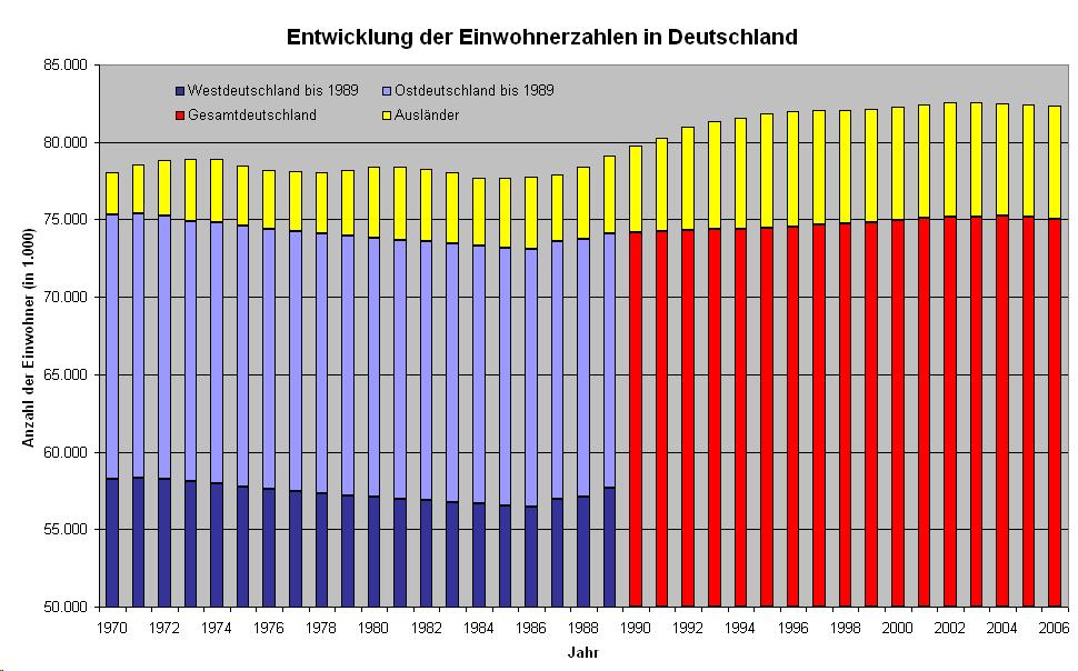File:Entwicklung der Einwohnerzahlen Deutschlands.png