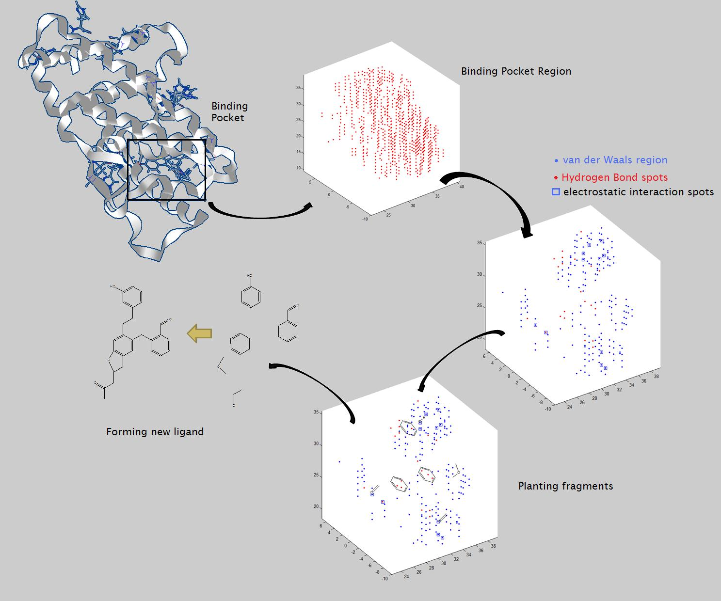Flow Chart Tools: Flow chart for structure based drug design.jpg - Wikimedia ,Chart