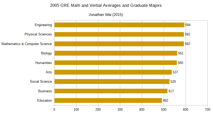Graduate Majors and GRE Averages.png