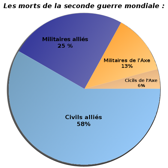 Description graphique morts seconde guerre mondiale