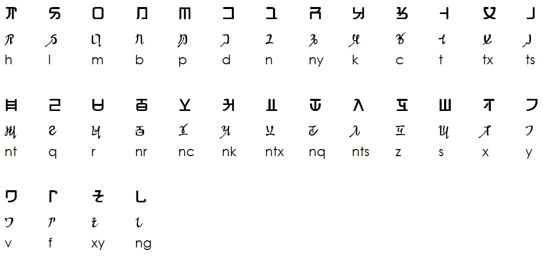 Dari Alphabet Chart: Hmong alphabet (single).jpg - Wikimedia Commons,Chart