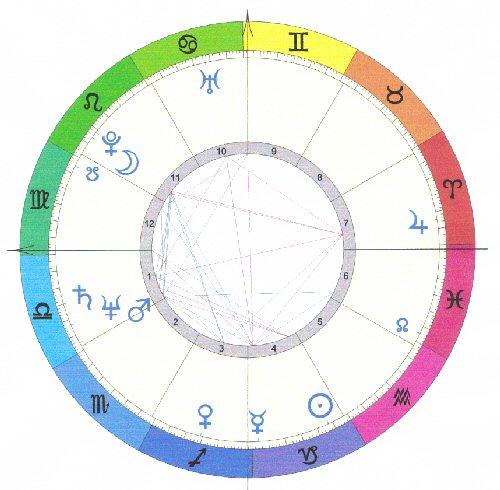 datation basée sur les horoscopes sites de rencontre sûrs gratuitement