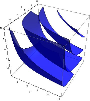 Indifference curves 3d