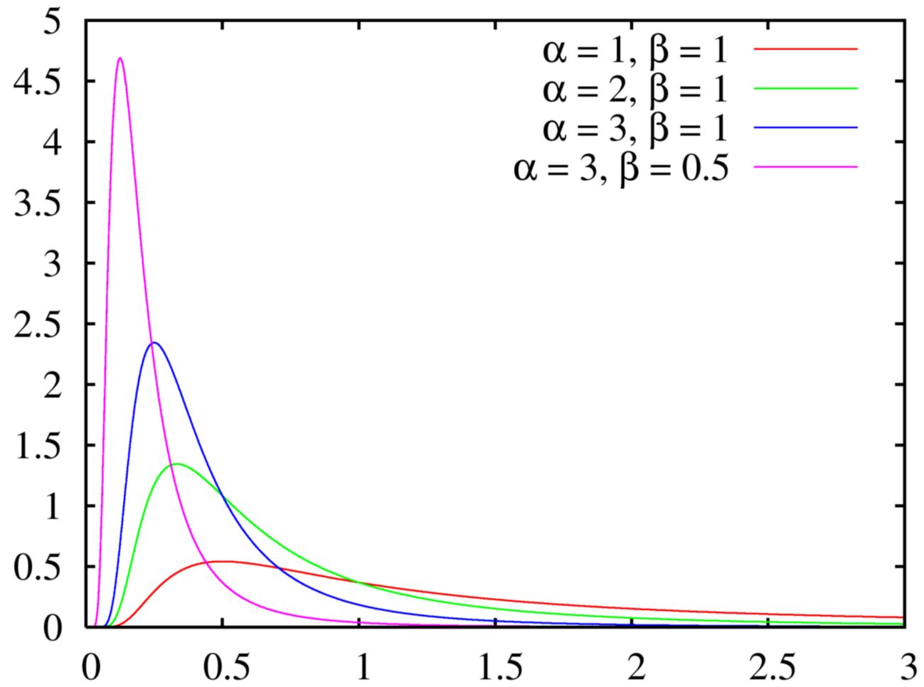 File:Inverse gamma pdf png - Wikimedia Commons