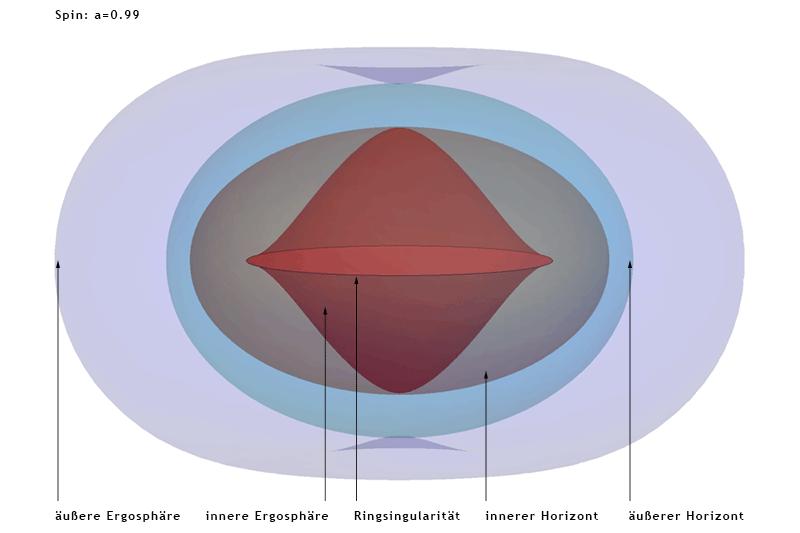 File:Kerr-Flächen.png