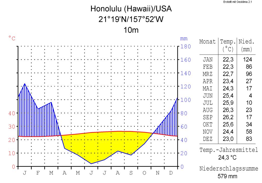 Beschreibung Klimadiagramm-metrisch-deutsch-Honolulu (Hawaii)-USA.png